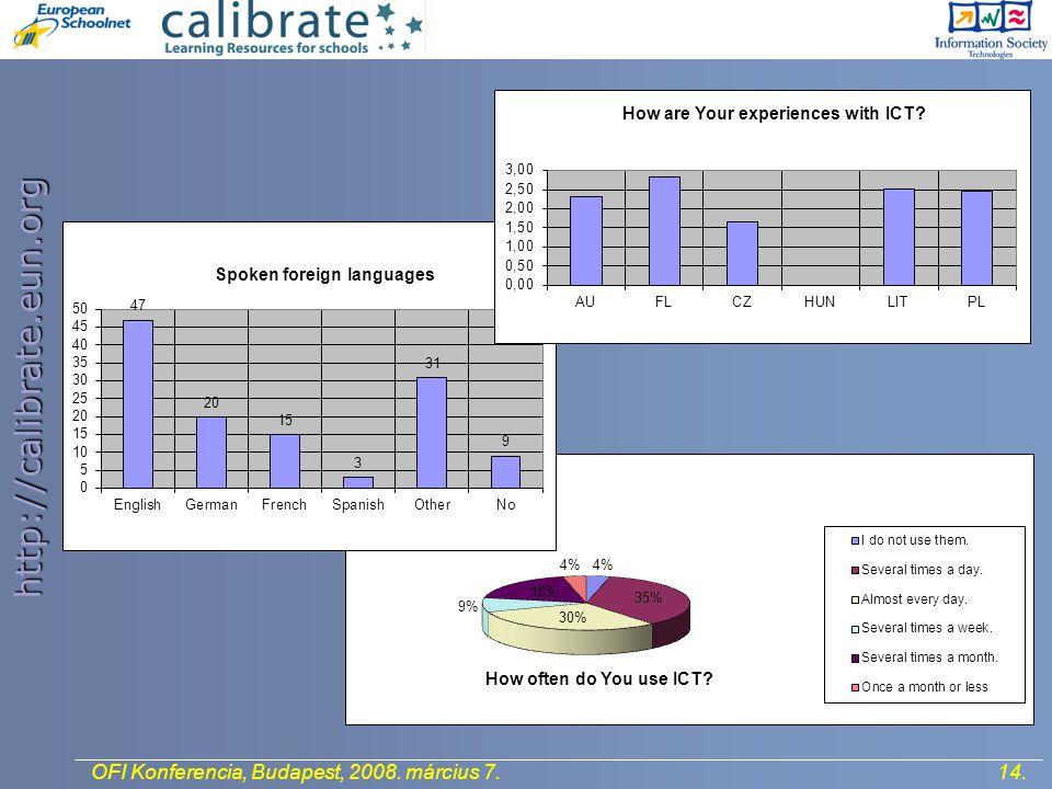 http://calibrate.eun.org 14.OFI Konferencia, Budapest, 2008. március 7.
