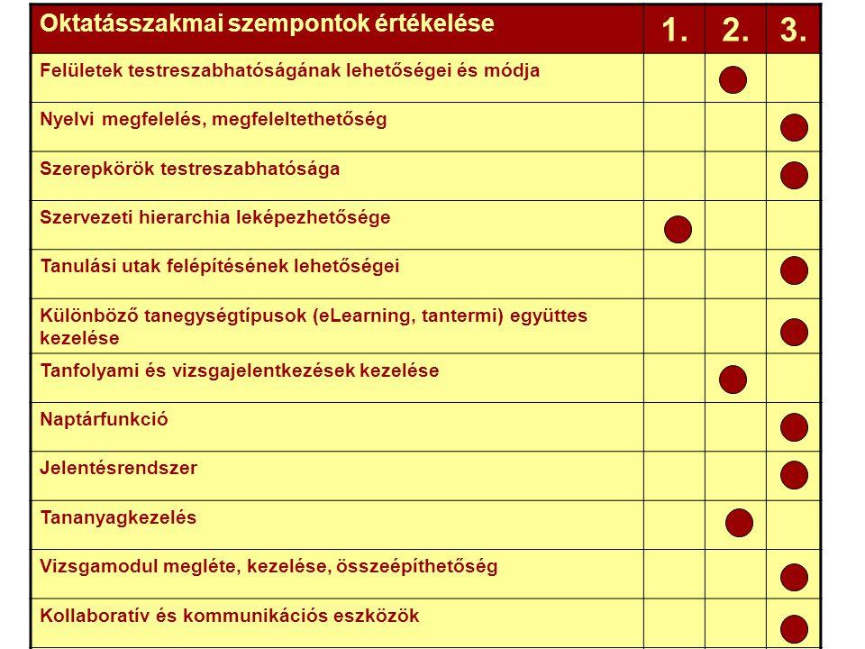 Oktatásszakmai szempontok értékelése 1.2.3.