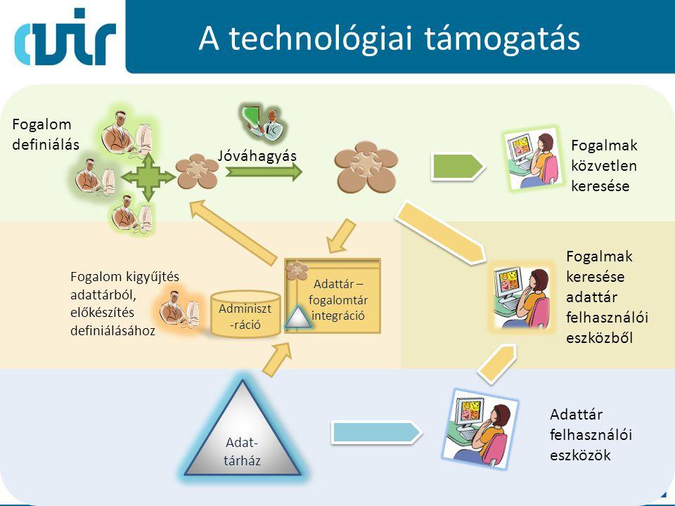A technológiai támogatás 7 Adat- tárház Adattár felhasználói eszközök Fogalmak közvetlen keresése Adminiszt -ráció Adattár – fogalomtár integráció Fog