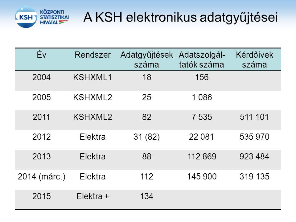 A KSH elektronikus adatgyűjtései ÉvRendszerAdatgyűjtések száma Adatszolgál- tatók száma Kérdőívek száma 2004KSHXML118156 2005KSHXML2251 086 2011KSHXML2827 535511 101 2012Elektra31 (82)22 081535 970 2013Elektra88112 869923 484 2014 (márc.)Elektra112145 900319 135 2015Elektra +134