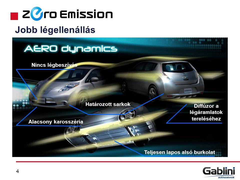 Energiaköltség / 100 km Energiaköltség / 20 000 km 550 110 000 1 940 390 000 2 610 520 000 Legalább 20%-kal alacsonyabb karbantartási költségek a hagyományos autóhoz képest Energia megtakarítás: 280 000 vs.