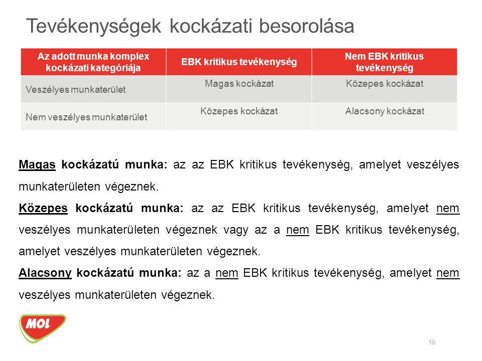 18 Tevékenységek kockázati besorolása Magas kockázatú munka: az az EBK kritikus tevékenység, amelyet veszélyes munkaterületen végeznek. Közepes kockáz