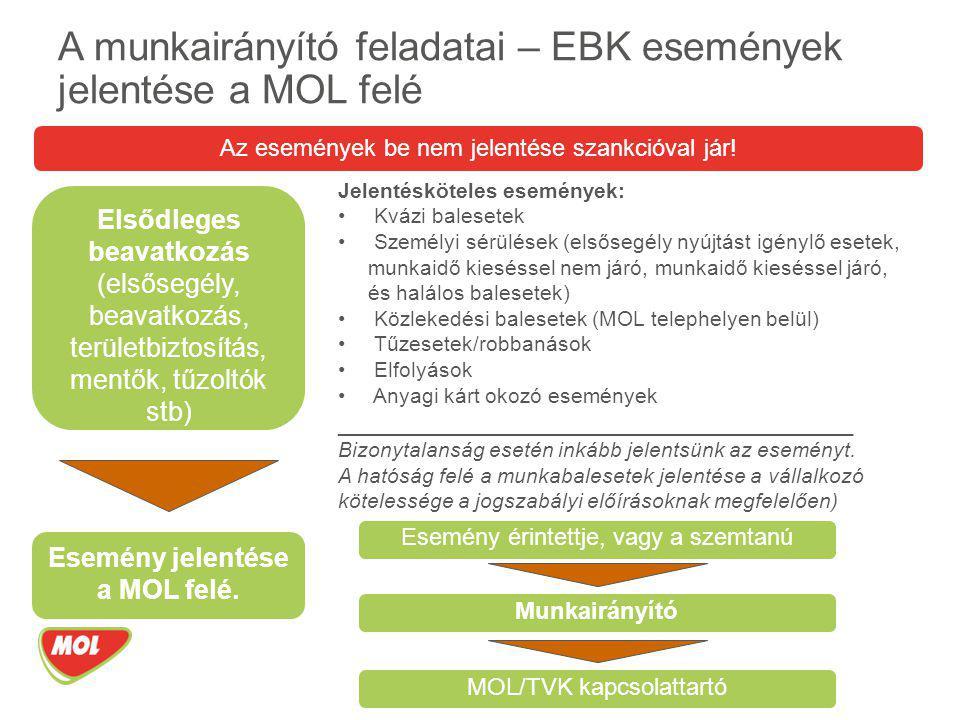 A munkairányító feladatai – EBK események jelentése a MOL felé Jelentésköteles események: Kvázi balesetek Személyi sérülések (elsősegély nyújtást igén
