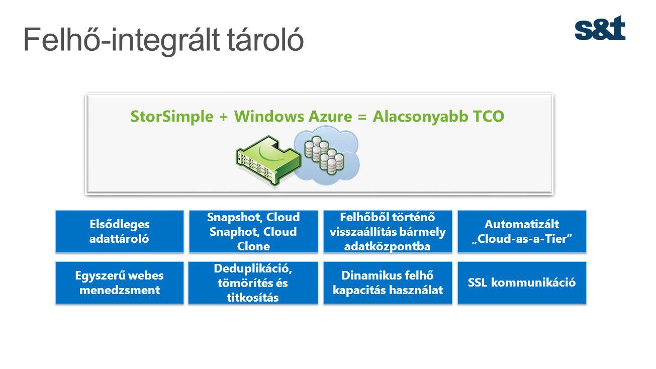 Felhő-integrált tároló StorSimple + Windows Azure = Alacsonyabb TCO Elsődleges adattároló Snapshot, Cloud Snaphot, Cloud Clone Felhőből történő vissza
