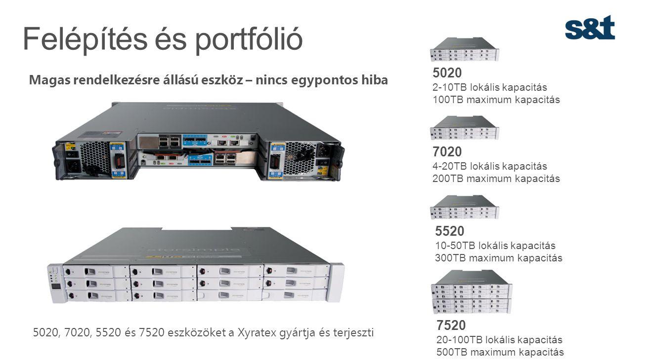 Felépítés és portfólió Magas rendelkezésre állású eszköz – nincs egypontos hiba 5020, 7020, 5520 és 7520 eszközöket a Xyratex gyártja és terjeszti 502