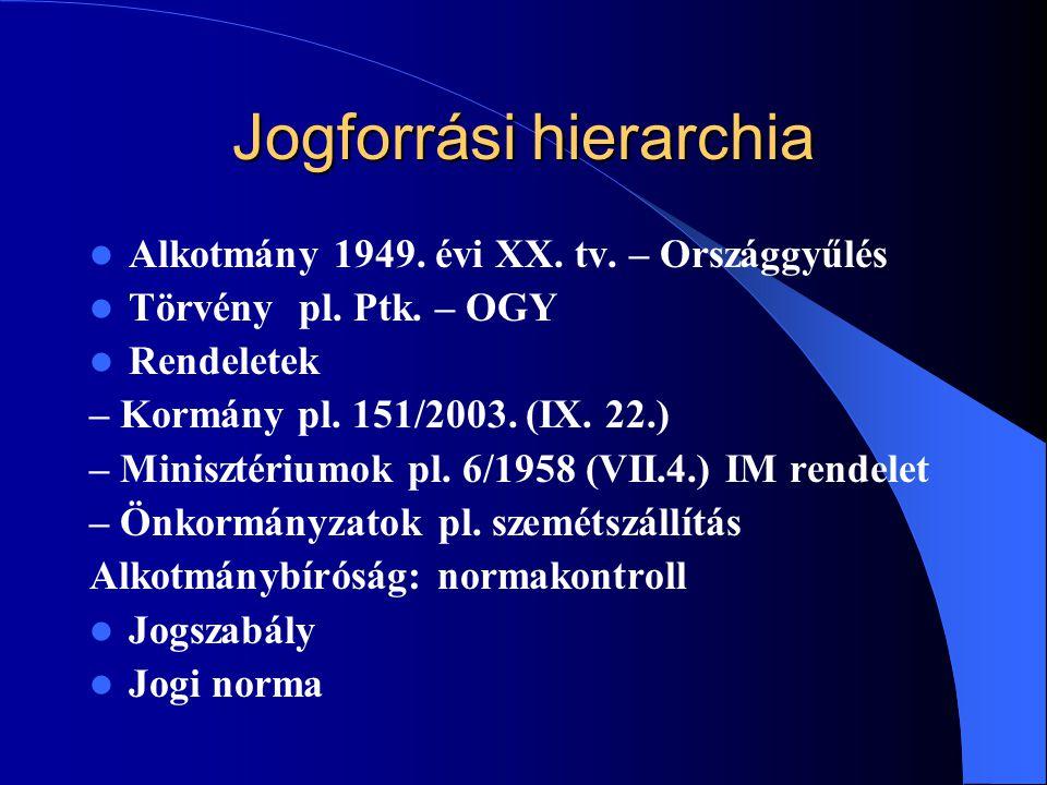 Jogforrási hierarchia Alkotmány 1949.évi XX. tv. – Országgyűlés Törvénypl.