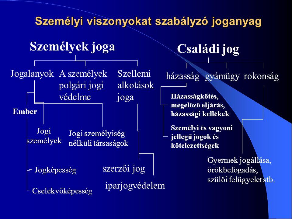 Személyi viszonyokat szabályzó joganyag Személyek joga Családi jog JogalanyokA személyek polgári jogi védelme Szellemi alkotások joga házassággyámügyrokonság Ember Jogi személyek Jogi személyiség nélküli társaságok Jogképesség Cselekvőképesség szerzői jog iparjogvédelem Házasságkötés, megelőző eljárás, házassági kellékek Személyi és vagyoni jellegű jogok és kötelezettségek Gyermek jogállása, örökbefogadás, szülői felügyelet stb.