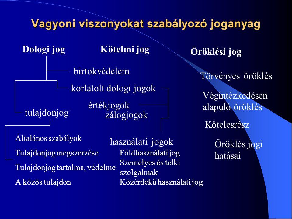 Vagyoni viszonyokat szabályozó joganyag Dologi jogKötelmi jog Öröklési jog tulajdonjog korlátolt dologi jogok birtokvédelem Általános szabályok Tulajdonjog megszerzése Tulajdonjog tartalma, védelme A közös tulajdon használati jogok értékjogok Földhasználati jog Személyes és telki szolgalmak Közérdekű használati jog Törvényes öröklés Végintézkedésen alapuló öröklés Kötelesrész Öröklés jogi hatásai zálogjogok