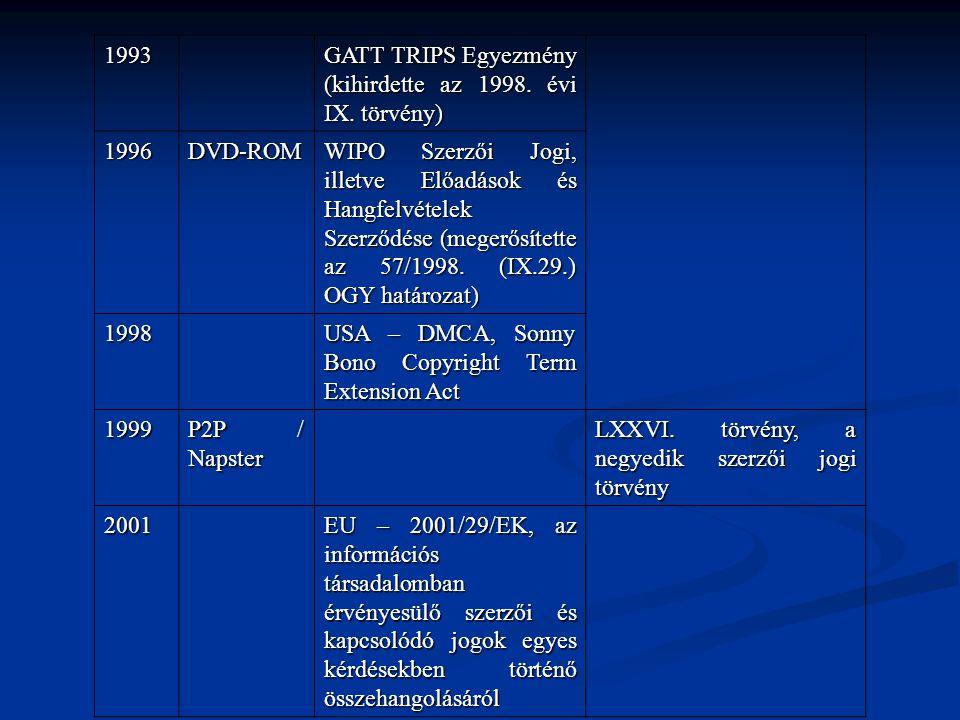 1993 GATT TRIPS Egyezmény (kihirdette az 1998. évi IX. törvény) 1996DVD-ROM WIPO Szerzői Jogi, illetve Előadások és Hangfelvételek Szerződése (megerős