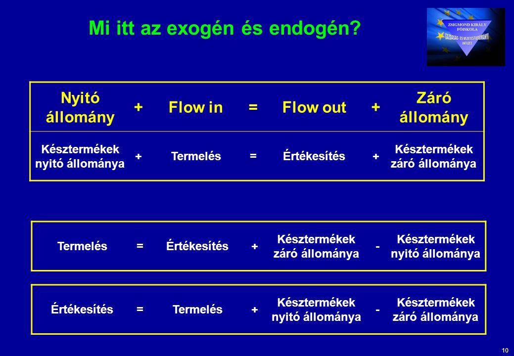 10 Mi itt az exogén és endogén? Nyitó állomány +Flow in=Flow out+ Záró állomány Késztermékek nyitó állománya +Termelés=Értékesítés+ Késztermékek záró