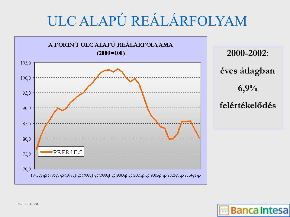 ULC ALAPÚ REÁLÁRFOLYAM Forrás: MNB 2000-2002: éves átlagban 6,9% felértékelődés