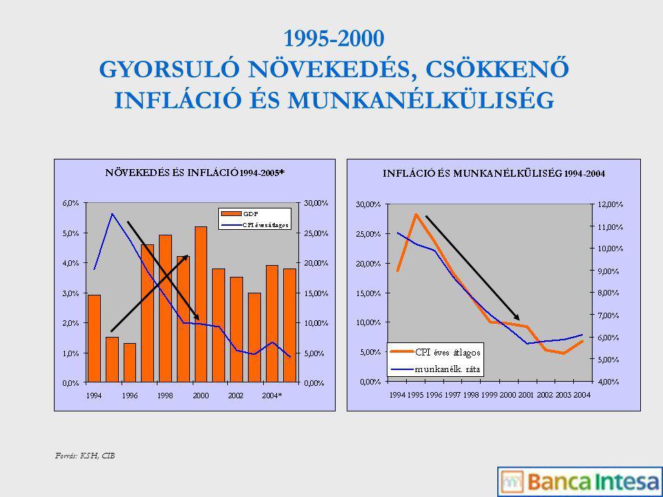 Forrás: KSH, MNB,CIB EXPORT ÉS IPARI TERMELÉS 1996-2000: éves átlagban 28% export növekedés, 13,9% ipari termelés bővülés 2001-2004: éves átlagban 6,1% export növekedés, 5,3% ipari termelés bővülés