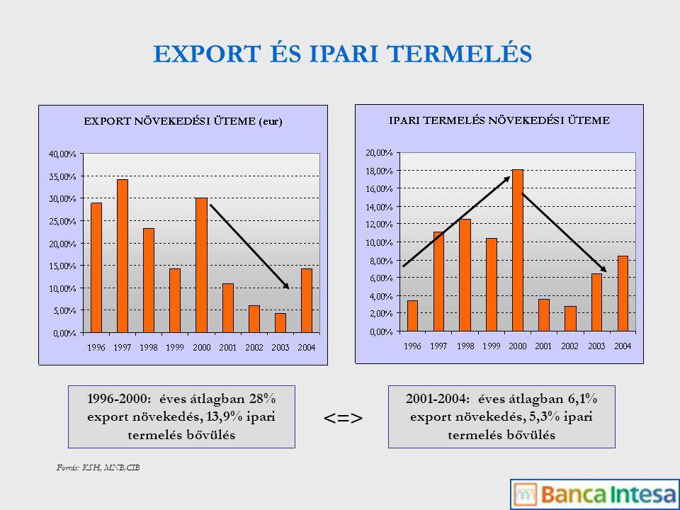Forrás: KSH, MNB,CIB EXPORT ÉS IPARI TERMELÉS ÉS BERUHÁZÁS 1995-2000: a beruházás 275%-kal emelkedett (éves átlag 22,4%) az export 269%-kal emelkedett (éves átlag 22%) az ipari termelés 168,5%-kal emelkedett (éves átlag 10,9%) 1995-2004: a beruházás 402%-kal növekedett (éves átlag 16,7%) az export 363%-kal növekedett (éves átlag 15,4%) az ipari termelés 206%-kal emelkedett (éves átlag 8,4%) 2001-2004: a beruházás 129%-kal növekedett (éves átlag 8,9%) az export 119%-kal növekedett (éves átlag 6,1%) az ipari termelés 118%-kal emelkedett (éves átlag 5,8%)