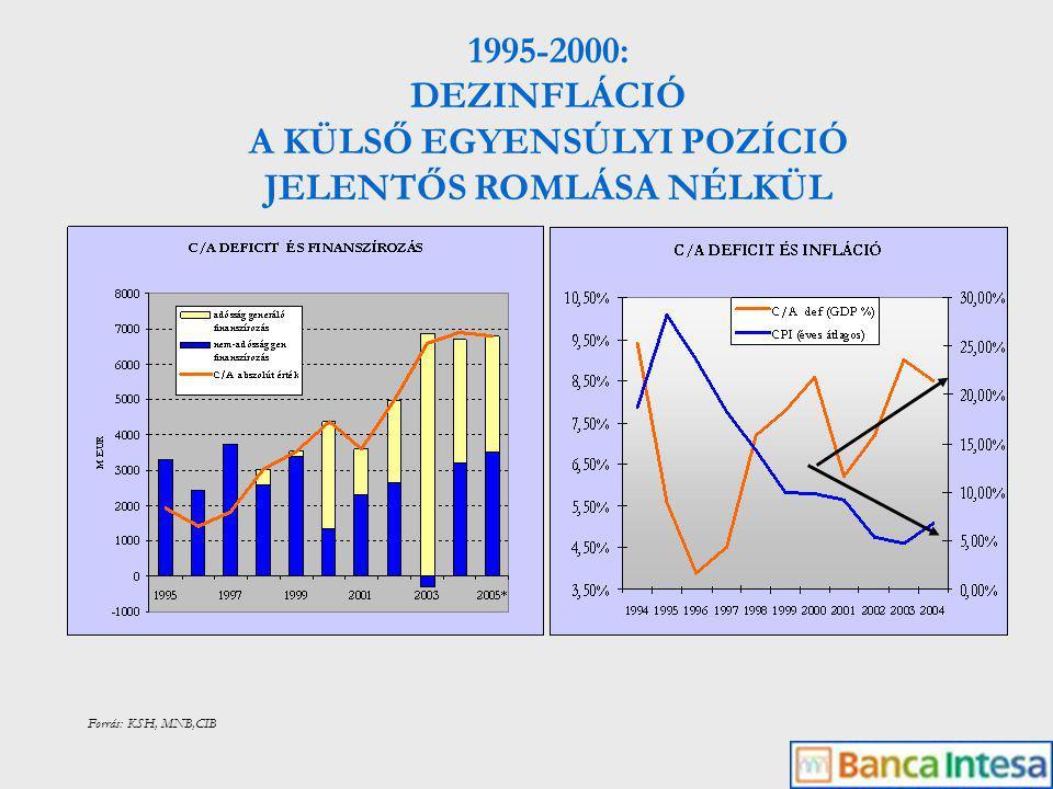 1995-2000: DEZINFLÁCIÓ A KÜLSŐ EGYENSÚLYI POZÍCIÓ JELENTŐS ROMLÁSA NÉLKÜL Forrás: KSH, MNB,CIB