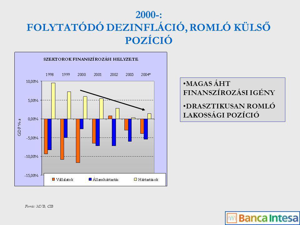 1995-2000 GYORSULÓ NÖVEKEDÉS CSÖKKENŐ ÁHT HIÁNY MÉRSÉKLŐDŐ MUNKANÉLKÜLISÉG 2000- LASSULÓ NÖVEKEDÉS EMELKEDŐ ÁHT HIÁNY STAGNÁLÓ MUNKANÉLKÜLISÉG Forrás: KSH, PM, CIB