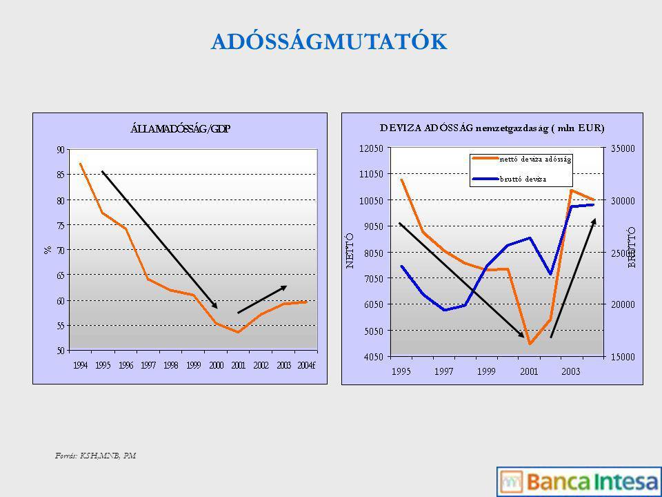 Forrás: MNB REÁLEFFEKTÍV ÁRFOLYAM 1995-2000: éves átlagban 2,1% 2001-2004: éves átlagban 7,5% felértékelődés