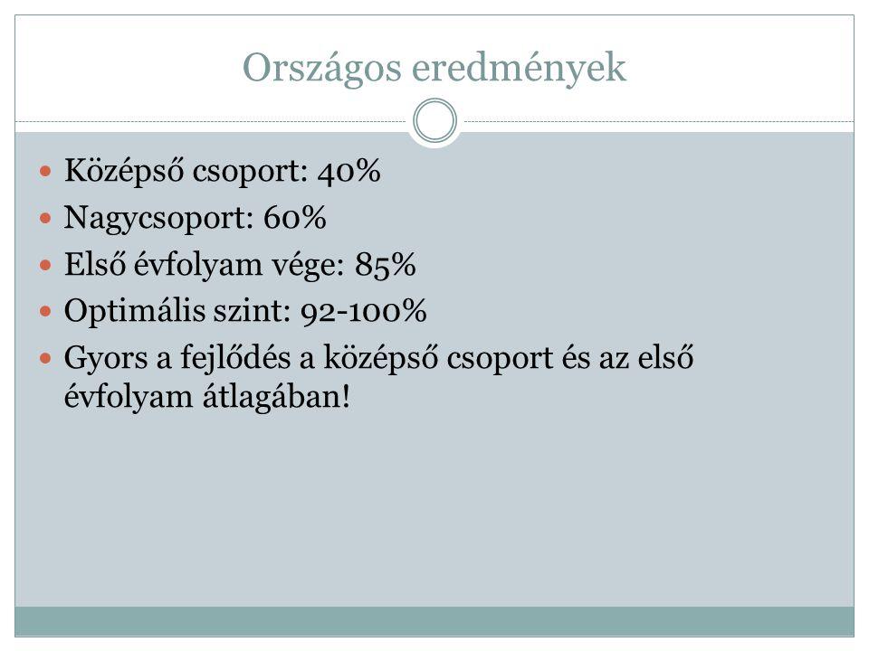 Országos eredmények Középső csoport: 40% Nagycsoport: 60% Első évfolyam vége: 85% Optimális szint: 92-100% Gyors a fejlődés a középső csoport és az el