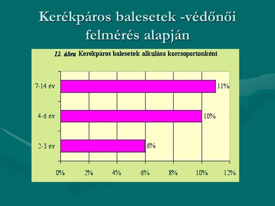 Kerékpáros balesetek -védőnői felmérés alapján