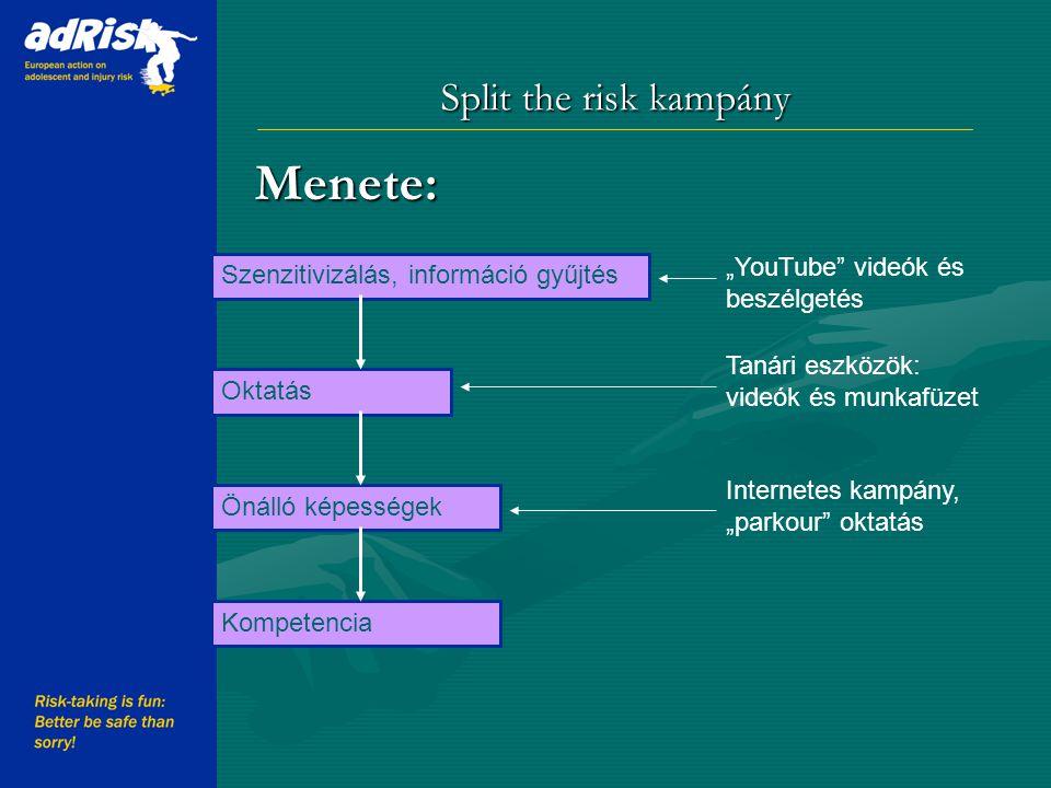 """Split the risk kampány Menete: Working together to make Europe a safer place Szenzitivizálás, információ gyűjtés Oktatás Önálló képességek Kompetencia """"YouTube videók és beszélgetés Tanári eszközök: videók és munkafüzet Internetes kampány, """"parkour oktatás"""