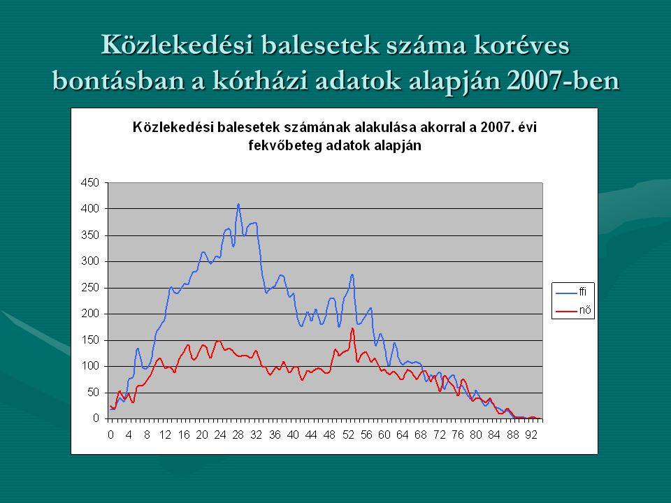 Közlekedési balesetek száma koréves bontásban a kórházi adatok alapján 2007-ben