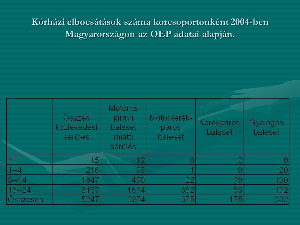 Kórházi elbocsátások száma korcsoportonként 2004-ben Magyarországon az OEP adatai alapján.