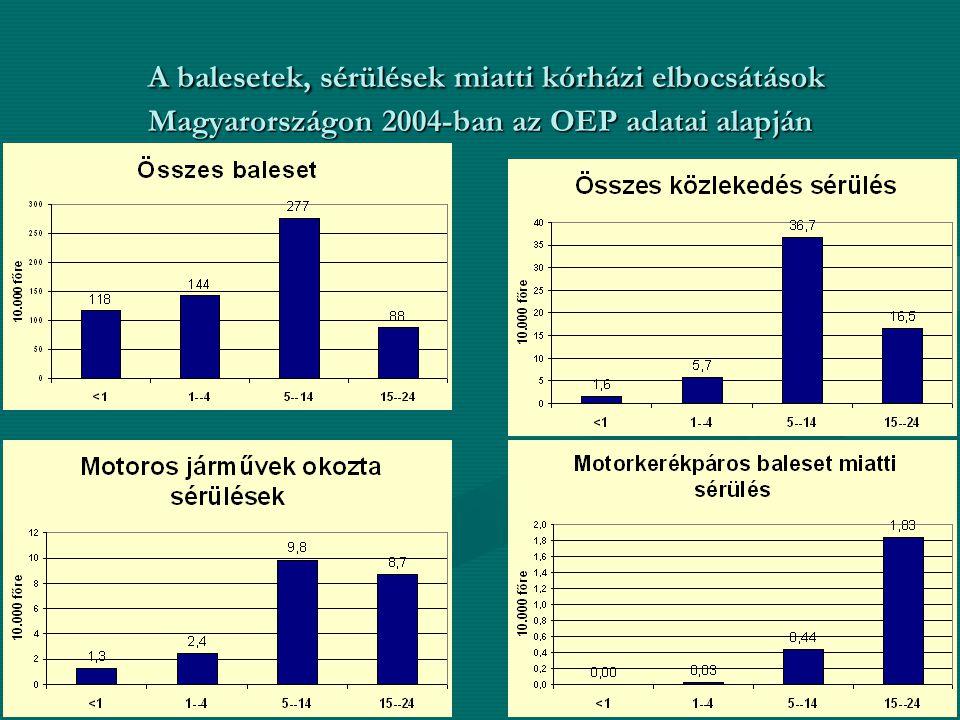 A balesetek, sérülések miatti kórházi elbocsátások Magyarországon 2004-ban az OEP adatai alapján A balesetek, sérülések miatti kórházi elbocsátások Magyarországon 2004-ban az OEP adatai alapján