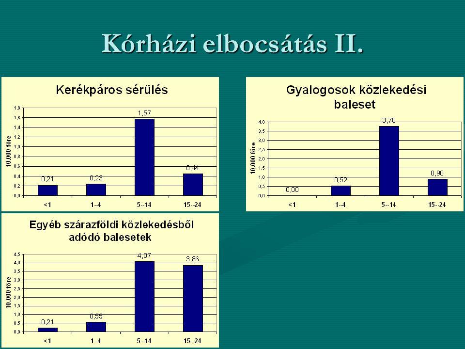 Kórházi elbocsátás II.