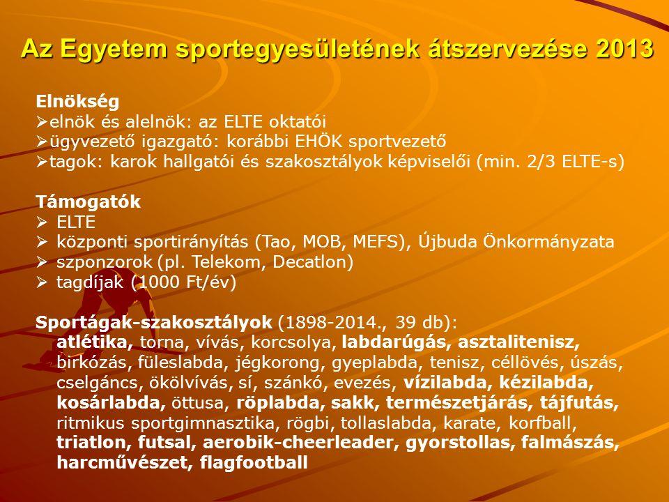 Az Egyetem sportegyesületének átszervezése 2013 Elnökség  elnök és alelnök: az ELTE oktatói  ügyvezető igazgató: korábbi EHÖK sportvezető  tagok: k