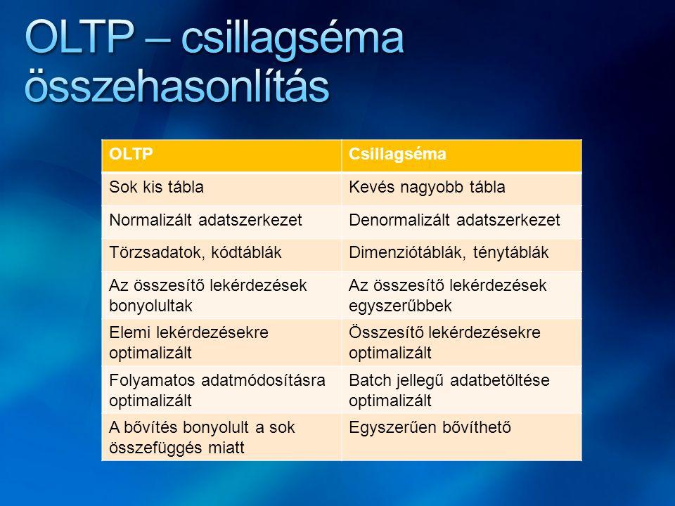 OLTPCsillagséma Sok kis táblaKevés nagyobb tábla Normalizált adatszerkezetDenormalizált adatszerkezet Törzsadatok, kódtáblákDimenziótáblák, ténytáblák