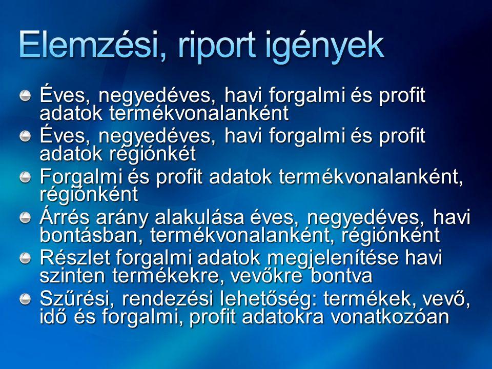 Éves, negyedéves, havi forgalmi és profit adatok termékvonalanként Éves, negyedéves, havi forgalmi és profit adatok régiónkét Forgalmi és profit adato
