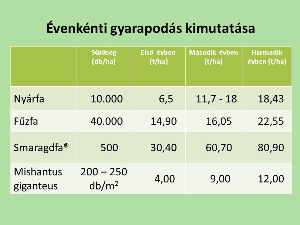 Évenkénti gyarapodás kimutatása Sűrűség (db/ha) Első évben (t/ha) Második évben (t/ha) Harmadik évben (t/ha) Nyárfa 10.000 6,5 11,7 - 18 18,43 Fűzfa 4