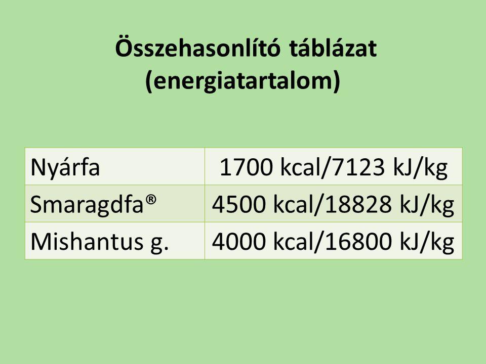 Összehasonlító táblázat (energiatartalom) Nyárfa 1700 kcal/7123 kJ/kg Smaragdfa® 4500 kcal/18828 kJ/kg Mishantus g. 4000 kcal/16800 kJ/kg