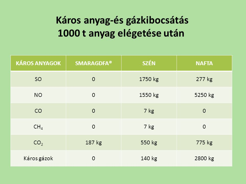 Káros anyag-és gázkibocsátás 1000 t anyag elégetése után KÁROS ANYAGOKSMARAGDFA®SZÉNNAFTA SO01750 kg277 kg NO01550 kg5250 kg CO07 kg0 CH 4 07 kg0 CO 2