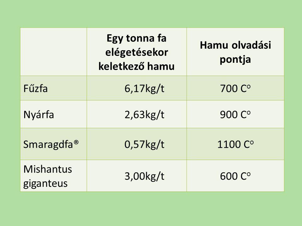 Egy tonna fa elégetésekor keletkező hamu Hamu olvadási pontja Fűzfa 6,17kg/t700 C o Nyárfa 2,63kg/t900 C o Smaragdfa® 0,57kg/t1100 C o Mishantus gigan