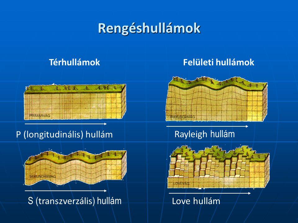 Rengéshullámok P (longitudinális) hullám Rayleigh hullám S ( transzverzális ) hullám Love hullám TérhullámokFelületi hullámok