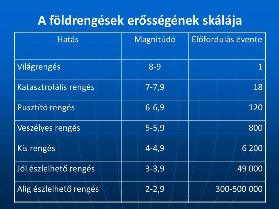 HatásMagnitúdóElőfordulás évente Világrengés8-91 Katasztrofális rengés7-7,918 Pusztító rengés6-6,9120 Veszélyes rengés5-5,9800 Kis rengés4-4,96 200 Jól észlelhető rengés3-3,949 000 Alig észlelhető rengés2-2,9300-500 000 A földrengések erősségének skálája