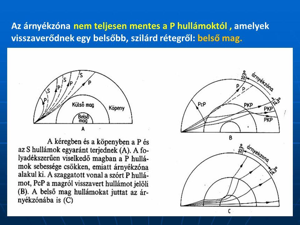 Az árnyékzóna nem teljesen mentes a P hullámoktól, amelyek visszaverődnek egy belsőbb, szilárd rétegről: belső mag.