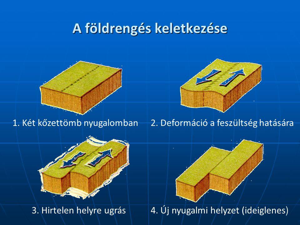 A földrengés keletkezése 1. Két kőzettömb nyugalomban2. Deformáció a feszültség hatására 3. Hirtelen helyre ugrás4. Új nyugalmi helyzet (ideiglenes )
