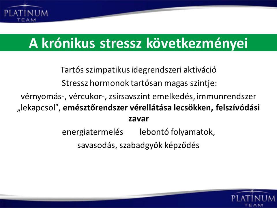 A krónikus stressz következményei Tartós szimpatikus idegrendszeri aktiváció Stressz hormonok tartósan magas szintje: vérnyomás-, vércukor-, zsírsavsz