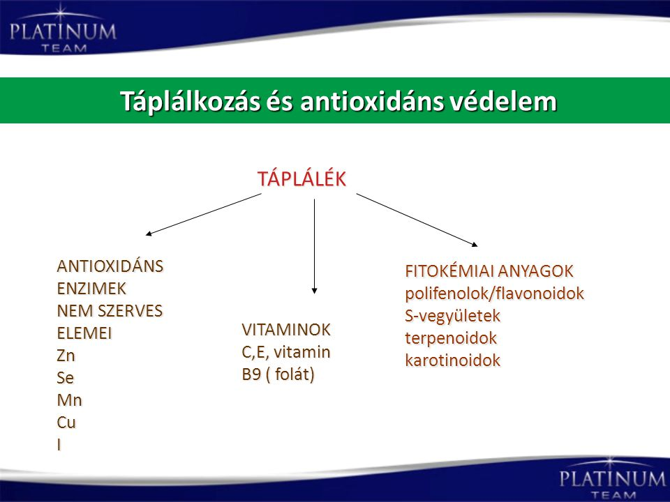 Táplálkozás és antioxidáns védelem Táplálkozás és antioxidáns védelem FITOKÉMIAI ANYAGOK polifenolok/flavonoidokS-vegyületekterpenoidokkarotinoidok VI
