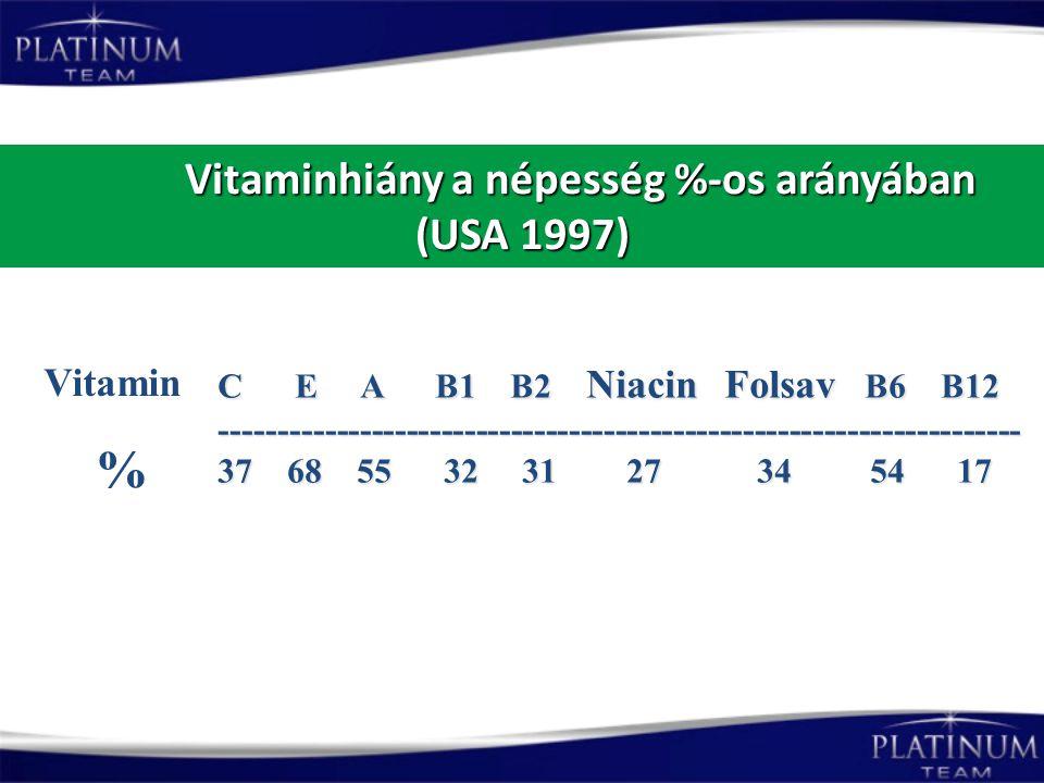 Vitaminhiány a népesség %-os arányában (USA 1997) Vitaminhiány a népesség %-os arányában (USA 1997) C E A B1 B2 Niacin Folsav B6 B12 -----------------