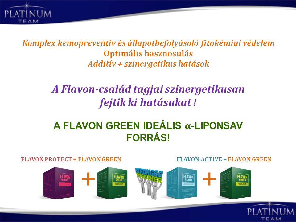 Komplex kemopreventív és állapotbefolyásoló fitokémiai védelem Optimális hasznosulás Additív + szinergetikus hatások A Flavon-család tagjai szinergeti