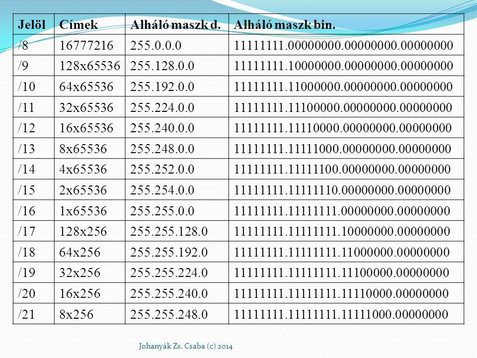 JelölCímekAlháló maszk d.Alháló maszk bin. /816777216255.0.0.011111111.00000000.00000000.00000000 /9128x65536255.128.0.011111111.10000000.00000000.000