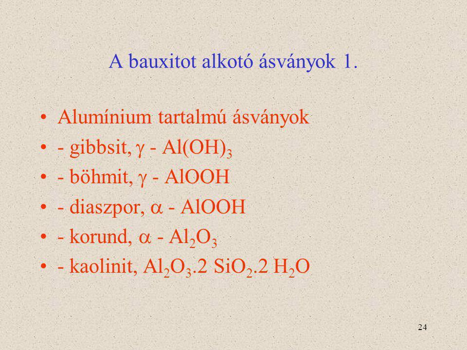 24 A bauxitot alkotó ásványok 1. Alumínium tartalmú ásványok - gibbsit,  - Al(OH) 3 - böhmit,  - AlOOH - diaszpor,  - AlOOH - korund,  - Al 2 O 3
