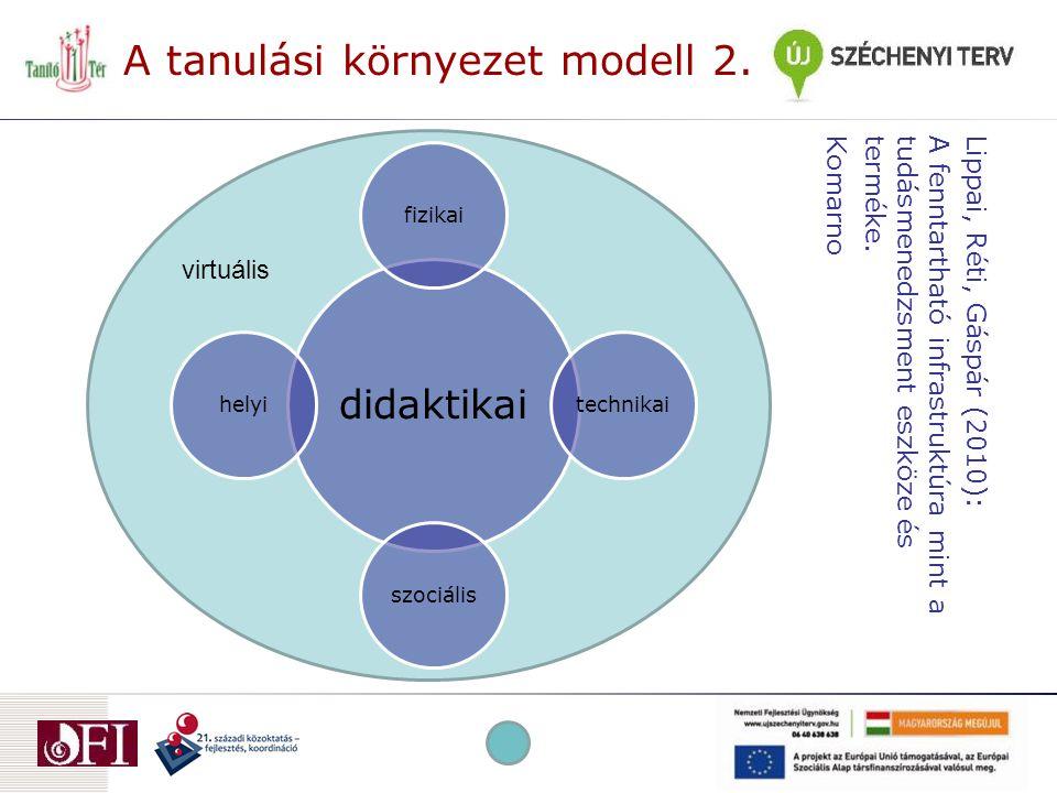 Technikai vetület  Mi kell a hatékony tanuláshoz? Tanulási környezetek