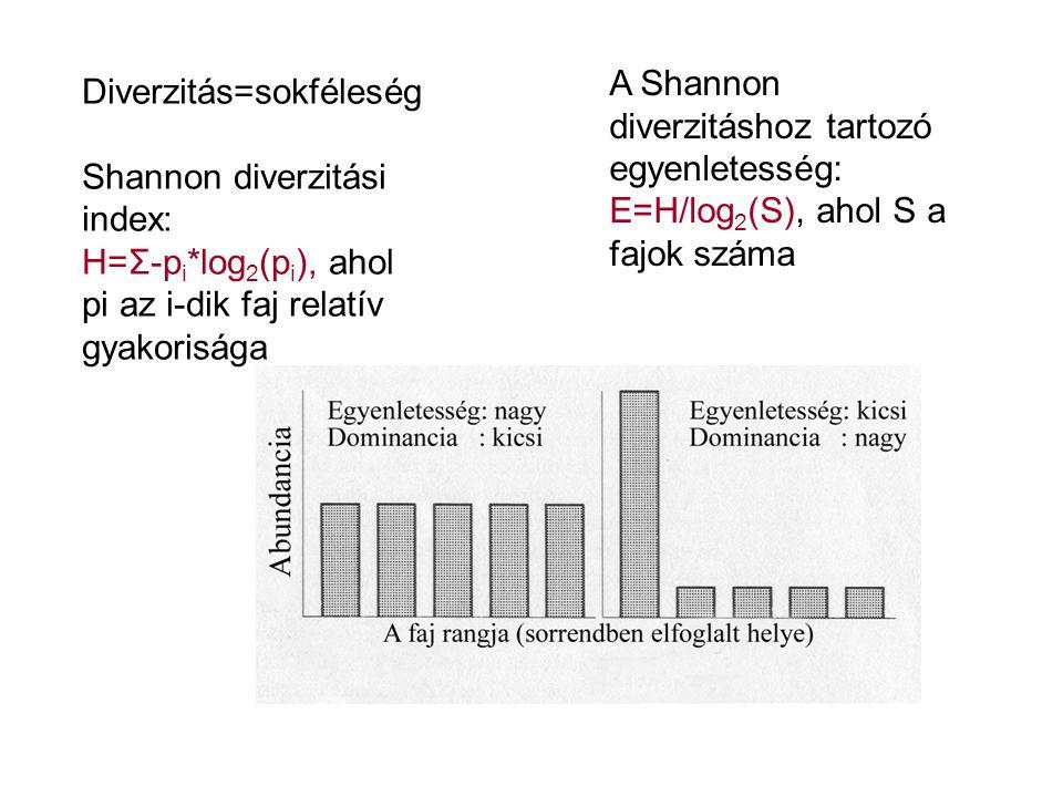 Diverzitás=sokféleség Shannon diverzitási index: H=Σ-p i *log 2 (p i ), ahol pi az i-dik faj relatív gyakorisága A Shannon diverzitáshoz tartozó egyen