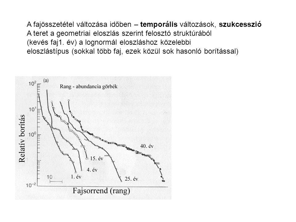 A fajösszetétel változása időben – temporális változások, szukcesszió A teret a geometriai eloszlás szerint felosztó struktúrából (kevés faj1. év) a l