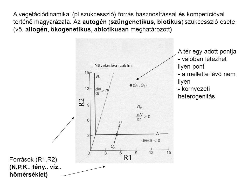 Források (R1,R2) (N,P,K.. fény.. víz.. hőmérséklet) A vegetációdinamika (pl szukcesszió) forrás hasznosítással és kompetícióval történő magyarázata. A
