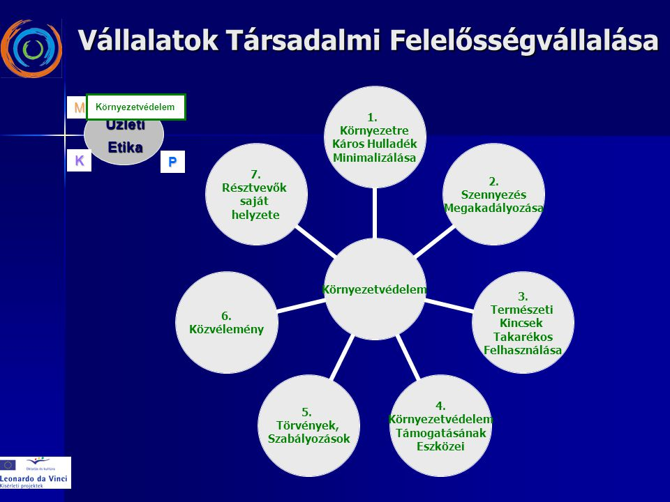 Környezetvédelem 1. Környezetre Káros Hulladék Minimalizálása 2. Szennyezés Megakadályozása 3. Természeti Kincsek Takarékos Felhasználása 4. Környezet