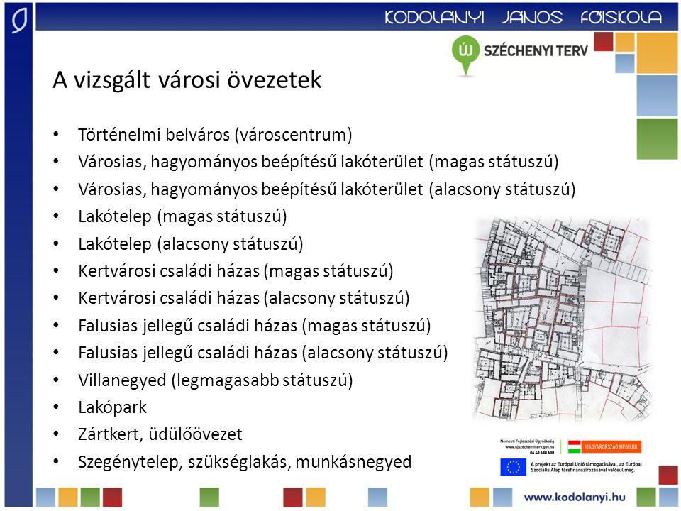 A vizsgált városi övezetek Történelmi belváros (városcentrum) Városias, hagyományos beépítésű lakóterület (magas státuszú) Városias, hagyományos beépítésű lakóterület (alacsony státuszú) Lakótelep (magas státuszú) Lakótelep (alacsony státuszú) Kertvárosi családi házas (magas státuszú) Kertvárosi családi házas (alacsony státuszú) Az alminta mérete Falusias jellegű családi házas (magas státuszú) (csak a városokkal): Falusias jellegű családi házas (alacsony státuszú) n = 3.000 Villanegyed (legmagasabb státuszú) Lakópark Zártkert, üdülőövezet Szegénytelep, szükséglakás, munkásnegyed